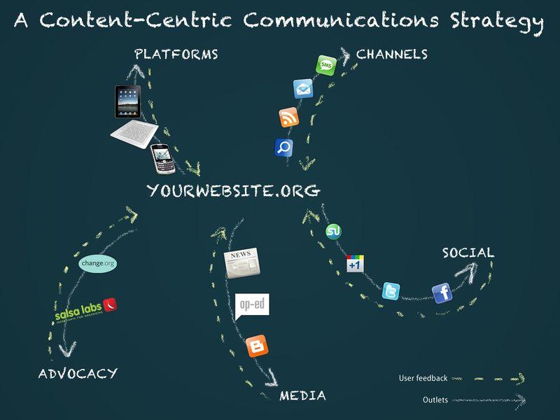 Contentcentriccommunications[1]